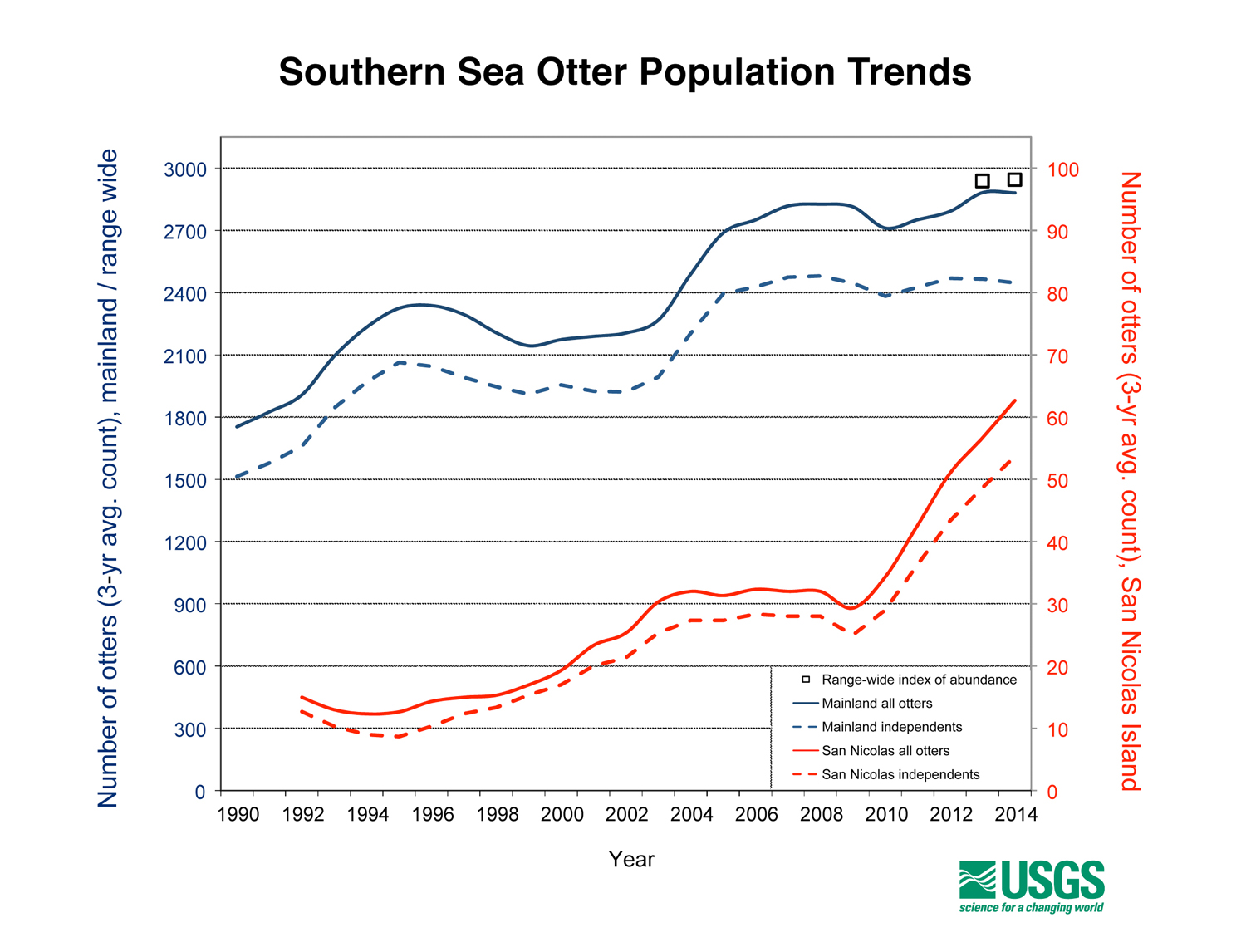 Spring 2014 California Sea Otter Census Results